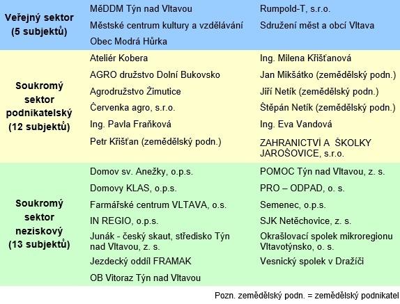 Aktuální seznam členů MAS Vltava