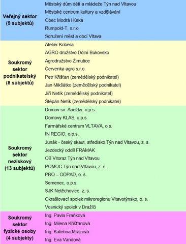 Aktuální seznam členů resp. partnerů MAS Vltava