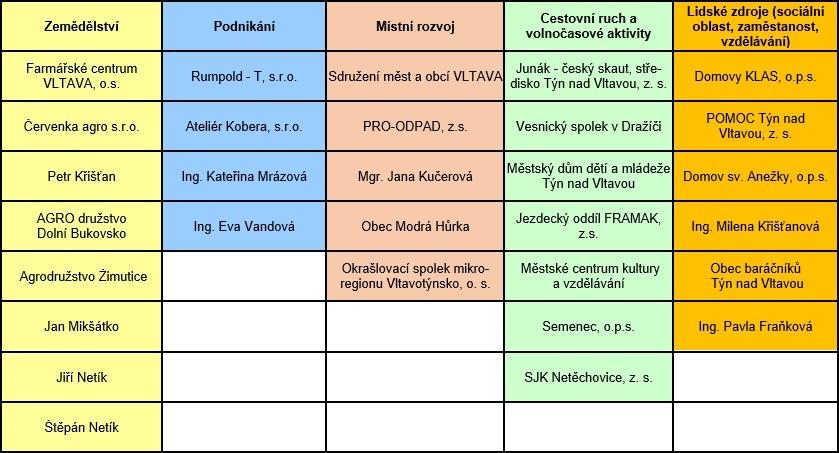 Rozdělení členů resp. partnerů MAS Vltava do tzv. zájmových skupin